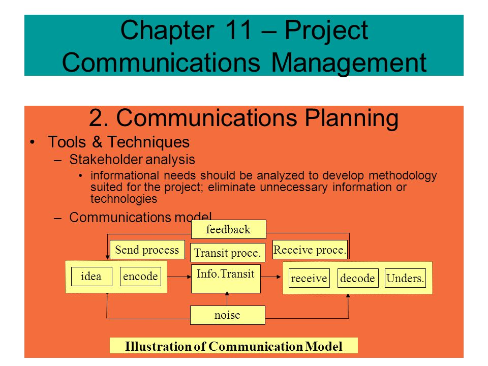 Chapter 11 – Project Communications Management 2. Communications Planning Inputs –Communication requirements Internal and External communication needs
