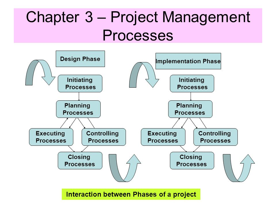 Links Among Process Groups in a Phase Closing Processes Controlling ProcessesExecuting Processes Planning Processes Initiating Processes Chapter 3 – P