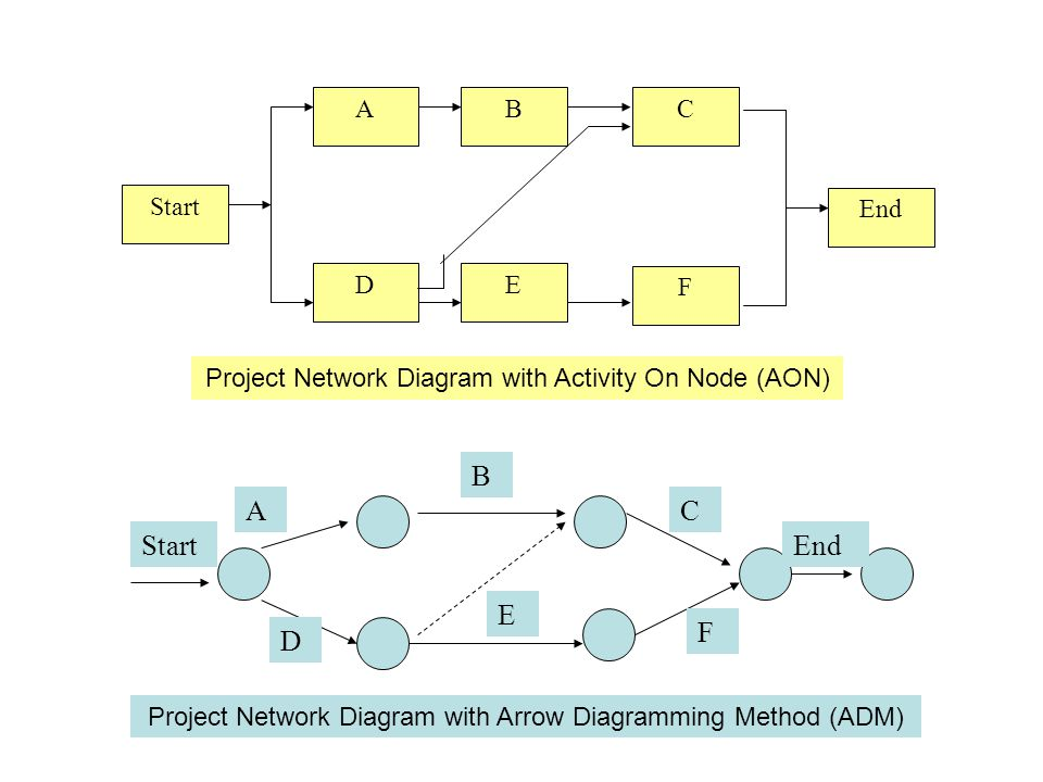 3. Activity Sequencing Outputs: –Project Network Diagram schematic display of project activities and relationships (dependencies). Should be accompani