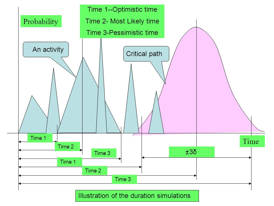 4. Activity Duration Estimating Tools & Techniques –Expert Judgment guided by historical information should be used whenever possible; high risk witho