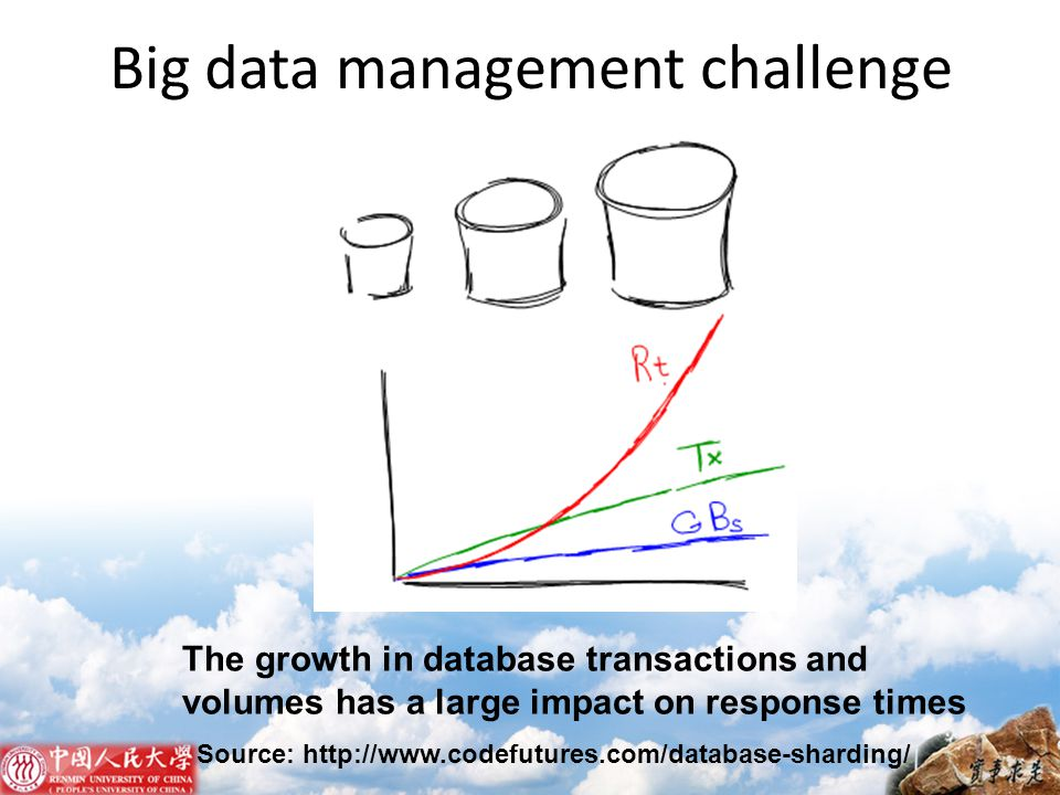 Big data management challenge The growth in database transactions and volumes has a large impact on response times Source: http://www.codefutures.com/