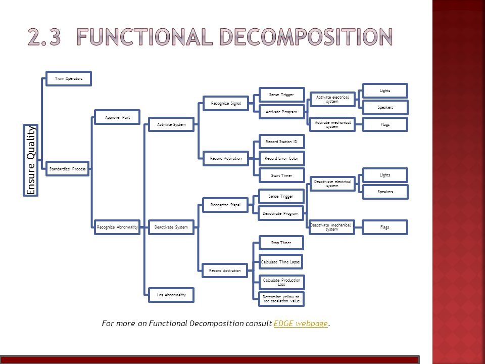For more on Functional Decomposition consult EDGE webpage.EDGE webpage Ensure Quality Train Operators Standardize Process Approve Part Recognize Abnormality Activate System Recognize Signal Sense Trigger Activate Program Activate electrical system Lights Speakers Activate mechanical system Flags Record Activation Record Station ID Record Error Color Start Timer Deactivate System Recognize Signal Sense Trigger Deactivate Program Deactivate electrical system Lights Speakers Deactivate mechanical l system Flags Record Activation Stop Timer Calculate Time Lapse Calculate Production Loss Determine yellow-to- red escalation value Log Abnormality