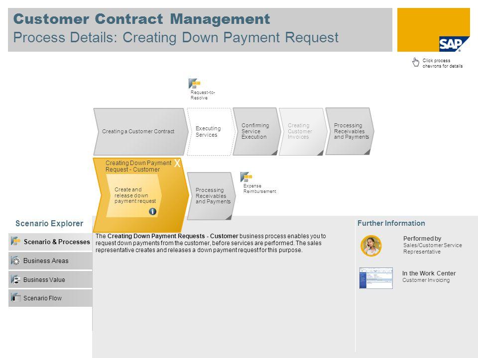 Customer Contract Management Process Details: Creating Down Payment Request Scenario Explorer Business Value Business Areas Scenario & Processes Scena
