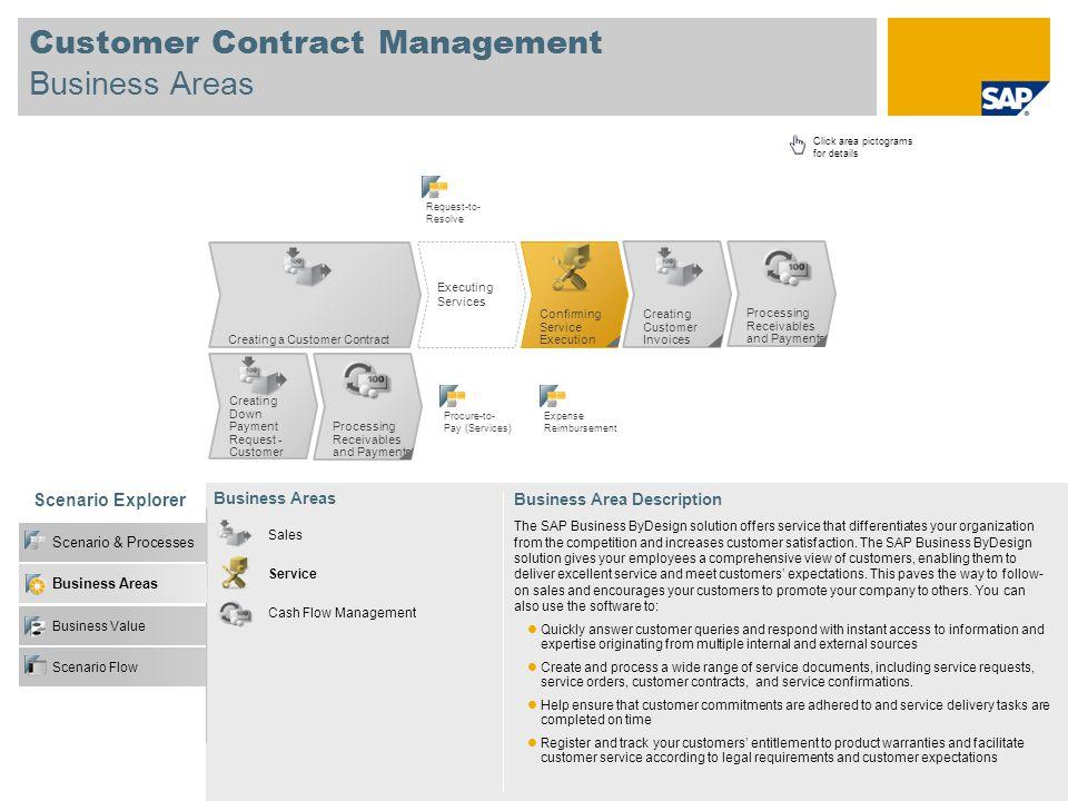 Customer Contract Management Business Areas Scenario Explorer Business Value Scenario & Processes Business Areas Sales Service Business Areas Business
