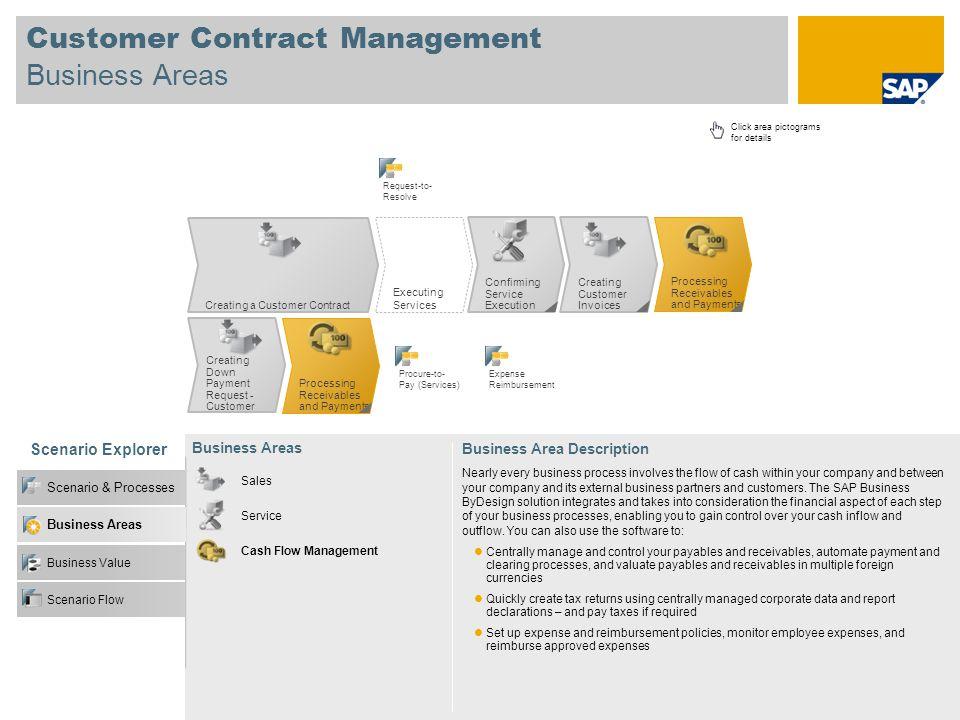 Customer Contract Management Business Areas Scenario Explorer Business Value Scenario & Processes Business Areas Business Area Description Nearly ever