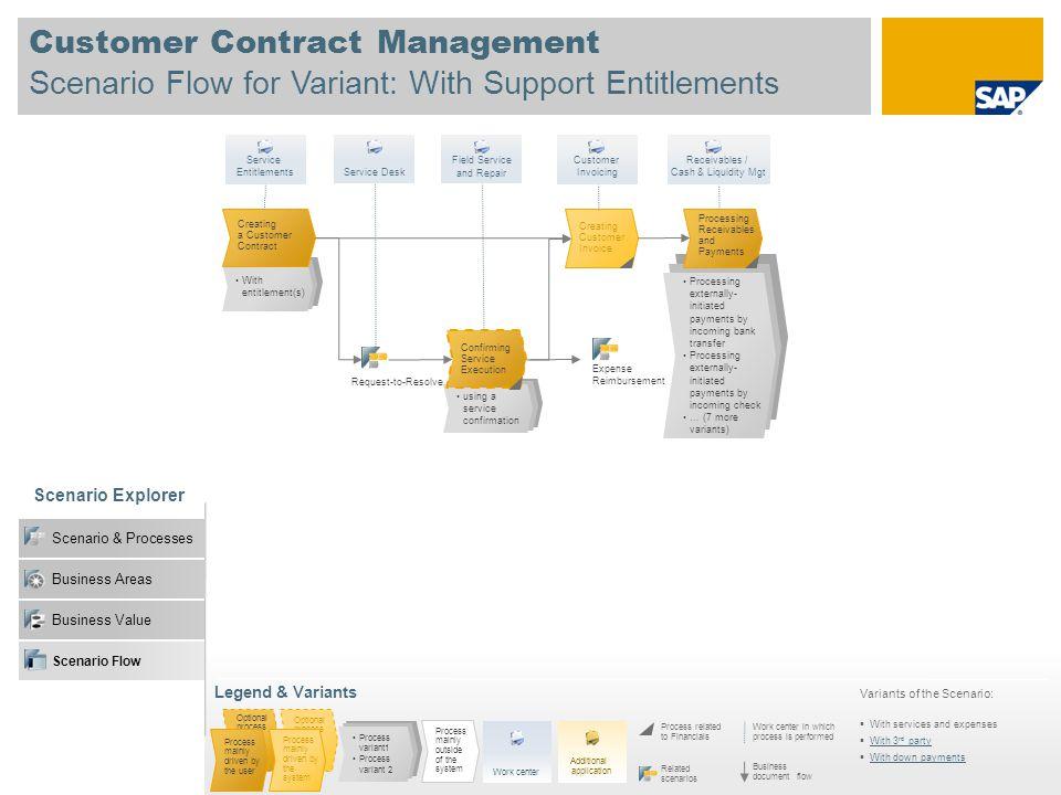 Business Value Customer Contract Management Scenario Flow for Variant: With Support Entitlements Scenario Explorer Scenario & Processes Business Areas