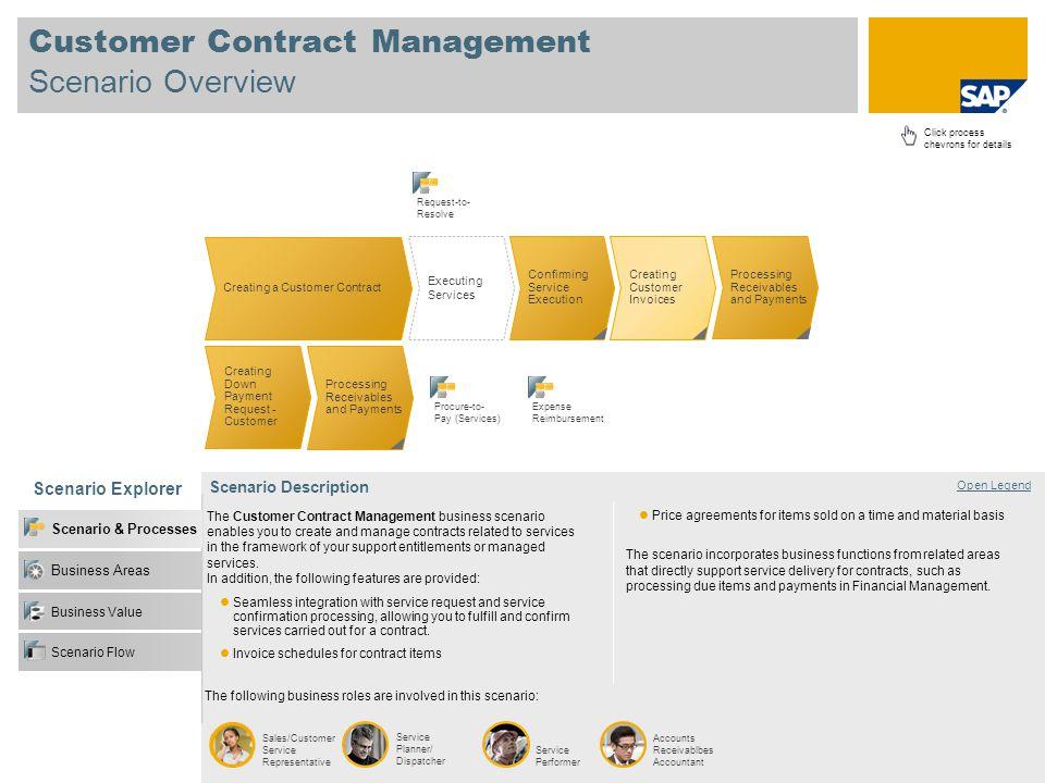 Scenario Overview Scenario Explorer Business Value Business Areas Scenario & Processes Open Legend Scenario Flow Sales/Customer Service Representative