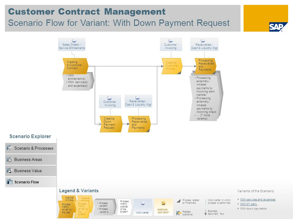 Customer Contract Management Scenario Flow for Variant: With Down Payment Request Scenario Explorer Legend & Variants Work center in which process is