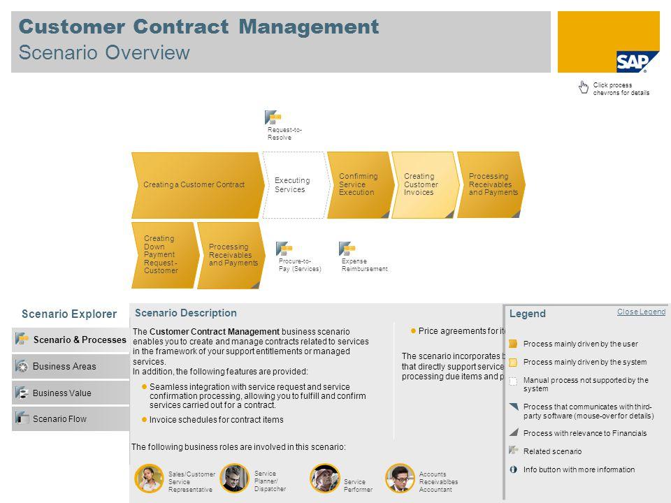 Customer Contract Management Scenario Overview Scenario Explorer Business Value Business Areas Scenario & Processes Open Legend Scenario Flow Sales/Cu