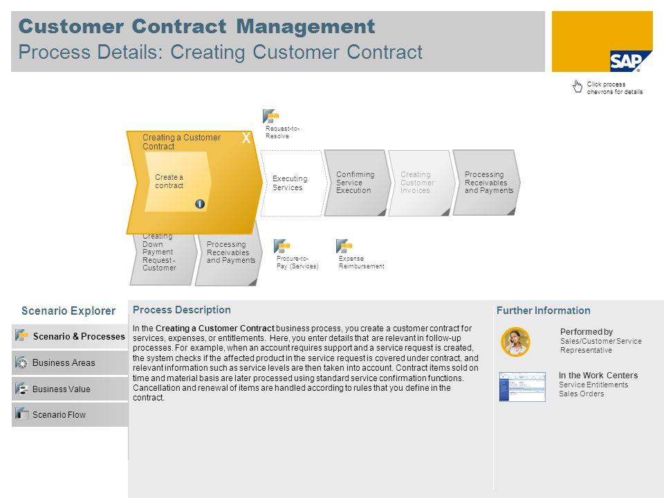 Customer Contract Management Process Details: Creating Customer Contract Scenario Explorer Business Value Business Areas Scenario & Processes Scenario