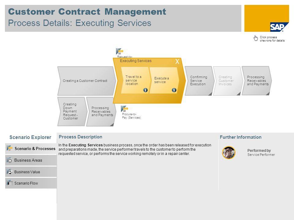 Customer Contract Management Process Details: Executing Services Scenario Explorer Business Value Business Areas Scenario & Processes Scenario Flow Pr