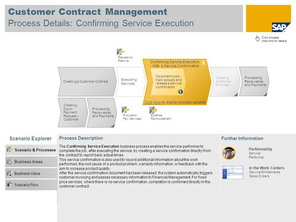 Customer Contract Management Process Details: Confirming Service Execution Scenario Explorer Business Value Business Areas Scenario & Processes Scenar
