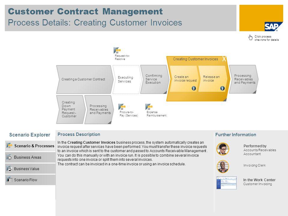 Customer Contract Management Process Details: Creating Customer Invoices Scenario Explorer Business Value Business Areas Scenario & Processes Scenario