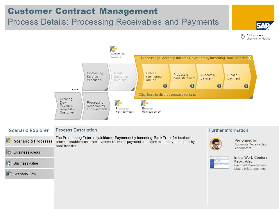 Customer Contract Management Process Details: Processing Receivables and Payments Scenario Explorer Business Value Business Areas Scenario & Processes