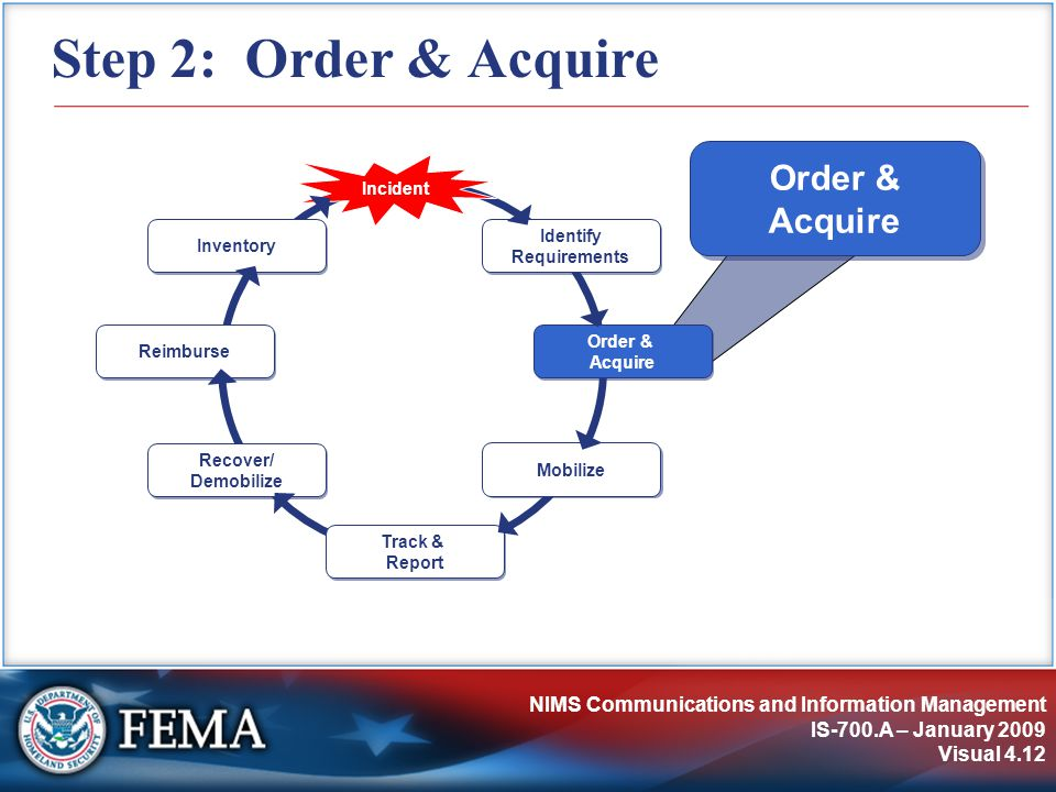NIMS Communications and Information Management IS-700.A – January 2009 Visual 4.12 Step 2: Order & Acquire Identify Requirements Incident Order & Acquire Mobilize Track & Report Recover/ Demobilize Reimburse Inventory Order & Acquire
