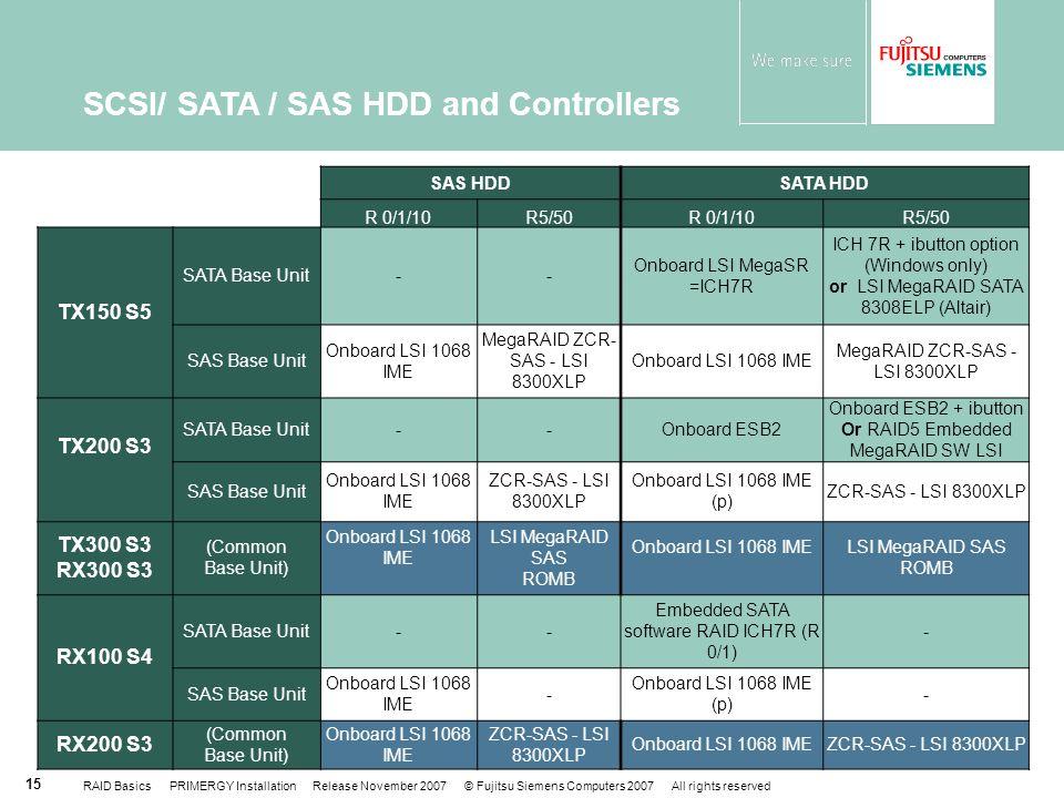 RAID Basics PRIMERGY Installation Release November 2007 © Fujitsu Siemens Computers 2007 All rights reserved 15 SAS HDDSATA HDD R 0/1/10R5/50R 0/1/10R5/50 TX150 S5 SATA Base Unit-- Onboard LSI MegaSR =ICH7R ICH 7R + ibutton option (Windows only) or LSI MegaRAID SATA 8308ELP (Altair) SAS Base Unit Onboard LSI 1068 IME MegaRAID ZCR- SAS - LSI 8300XLP Onboard LSI 1068 IME MegaRAID ZCR-SAS - LSI 8300XLP TX200 S3 SATA Base Unit--Onboard ESB2 Onboard ESB2 + ibutton Or RAID5 Embedded MegaRAID SW LSI SAS Base Unit Onboard LSI 1068 IME ZCR-SAS - LSI 8300XLP Onboard LSI 1068 IME (p) ZCR-SAS - LSI 8300XLP TX300 S3 RX300 S3 (Common Base Unit) Onboard LSI 1068 IME LSI MegaRAID SAS ROMB Onboard LSI 1068 IMELSI MegaRAID SAS ROMB RX100 S4 SATA Base Unit-- Embedded SATA software RAID ICH7R (R 0/1) - SAS Base Unit Onboard LSI 1068 IME - Onboard LSI 1068 IME (p) - RX200 S3 (Common Base Unit) Onboard LSI 1068 IME ZCR-SAS - LSI 8300XLP Onboard LSI 1068 IMEZCR-SAS - LSI 8300XLP SCSI/ SATA / SAS HDD and Controllers
