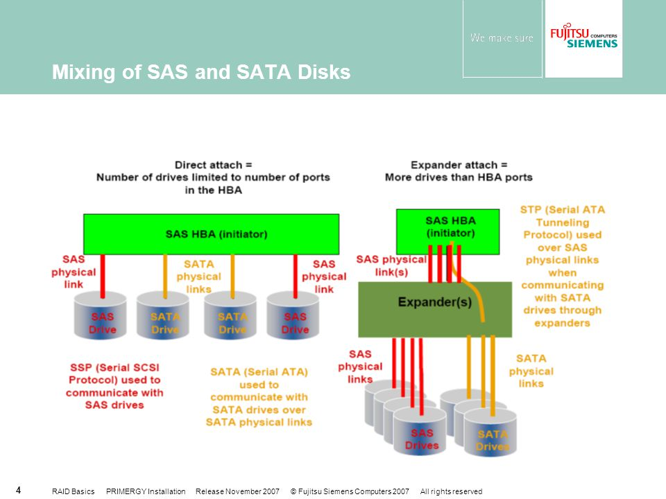 RAID Basics PRIMERGY Installation Release November 2007 © Fujitsu Siemens Computers 2007 All rights reserved 4 Mixing of SAS and SATA Disks