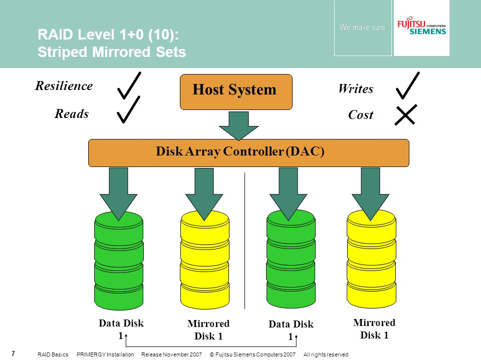 RAID Basics PRIMERGY Installation Release November 2007 © Fujitsu Siemens Computers 2007 All rights reserved 7 RAID Level 1+0 (10): Striped Mirrored Sets Host System Disk Array Controller (DAC) Resilience Reads Cost Writes Data Disk 1 Mirrored Disk 1 Data Disk 1