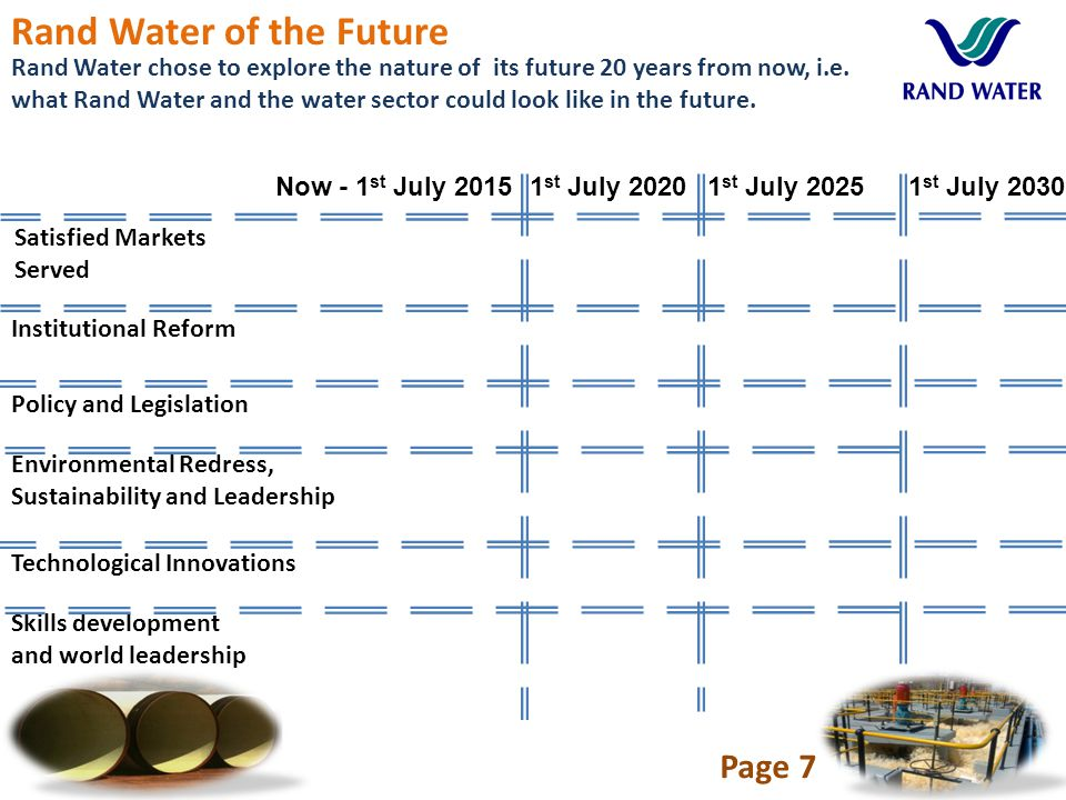 7 Rand Water chose to explore the nature of its future 20 years from now, i.e.
