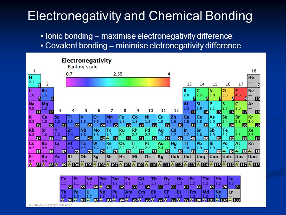 Electronegativity and Chemical Bonding Ionic bonding – maximise electronegativity difference Covalent bonding – minimise eletronegativity difference