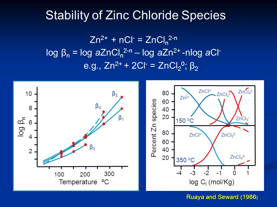 Temperature ºC log β n β2β2 β4β4 β1β1 β3β3 Ruaya and Seward (1986 ) Stability of Zinc Chloride Species log β n = log aZnCl n 2-n – log aZn 2+ -nlog aCl - Zn 2+ + nCl - = ZnCl n 2-n e.g., Zn Cl - = ZnCl 2 0 ; β log C l (mol/Kg) Percent Zn species Zn 2+ ZnCl + ZnCl 2 0 ZnCl + ZnCl 4 2- ZnCl 3 - ZnCl 4 2- ZnCl ºC 150 ºC