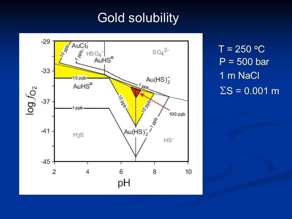 Gold solubility T = 250 o C P = 500 bar 1 m NaCl  S = 0.001 m