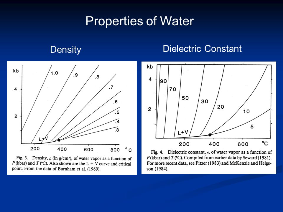 Properties of Water Density Dielectric Constant