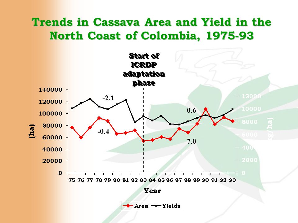 Trends in Cassava Area and Yield in the North Coast of Colombia, 1975-93 Start of ICRDP adaptation phase Start of ICRDP adaptation phase -0.4 -2.1 0.6 7.0