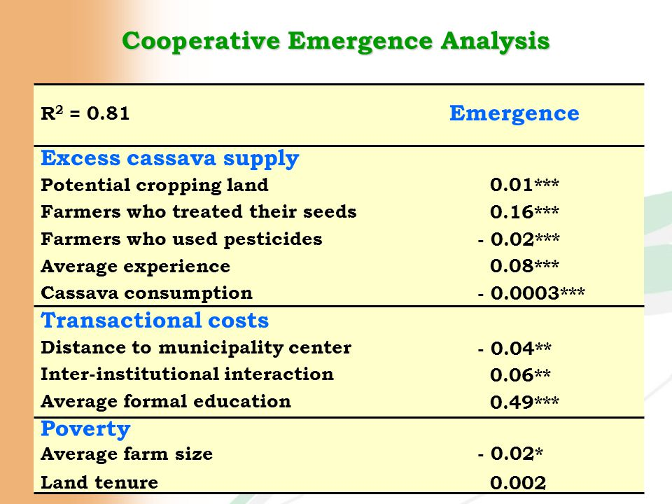 Cooperative Emergence Analysis Excess cassava supply Emergence Potential cropping land Farmers who treated their seeds Farmers who used pesticides Average experience Cassava consumption Transactional costs Distance to municipality center Inter-institutional interaction Average formal education Poverty Average farm size Land tenure 0.01*** - 0.02* 0.16*** - 0.02*** 0.08*** - 0.0003*** 0.002 - 0.04** 0.06** 0.49*** R 2 = 0.81