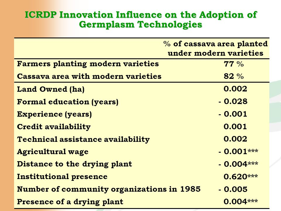 ICRDP Innovation Influence on the Adoption of Germplasm Technologies Farmers planting modern varieties % of cassava area planted under modern varieties Cassava area with modern varieties Land Owned (ha) Formal education (years) Experience (years) Credit availability Technical assistance availability Agricultural wage Distance to the drying plant Institutional presence Number of community organizations in 1985 Presence of a drying plant 77 % 0.002 - 0.028 - 0.001 0.001 - 0.001*** - 0.004*** 0.620*** 82 % 0.002 - 0.005 0.004***