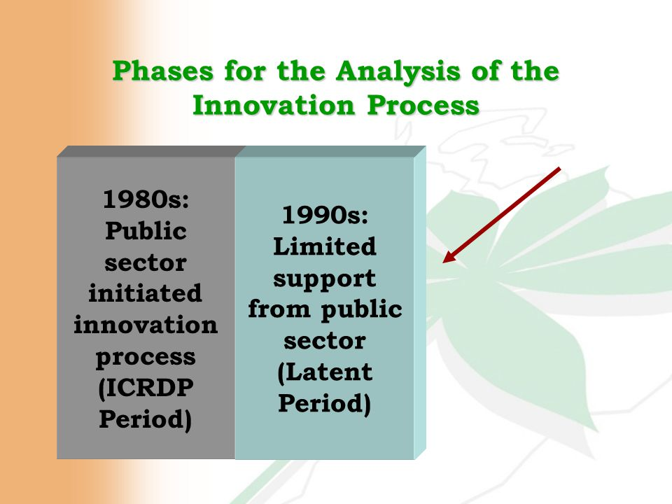 Phases for the Analysis of the Innovation Process 1980s: Public sector initiated innovation process (ICRDP Period) 1990s: Limited support from public sector (Latent Period)