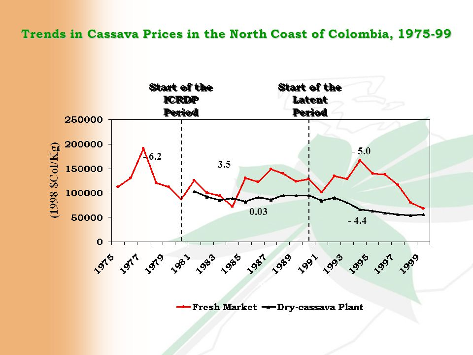 Trends in Cassava Prices in the North Coast of Colombia, 1975-99 - 6.2 3.5 - 5.0 0.03 - 4.4 Start of the ICRDP Period Start of the Latent Period