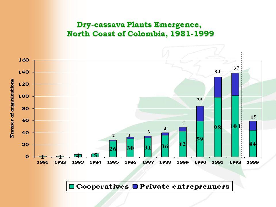 Dry-cassava Plants Emergence, North Coast of Colombia, 1981-1999