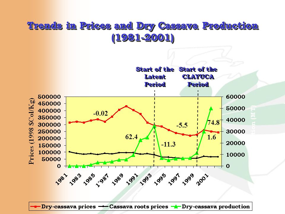 Trends in Prices and Dry Cassava Production (1981-2001) -0.02 -5.5 Start of the Latent Period 62.4 -11.3 Start of the CLAYUCA Period 74.8 1.6