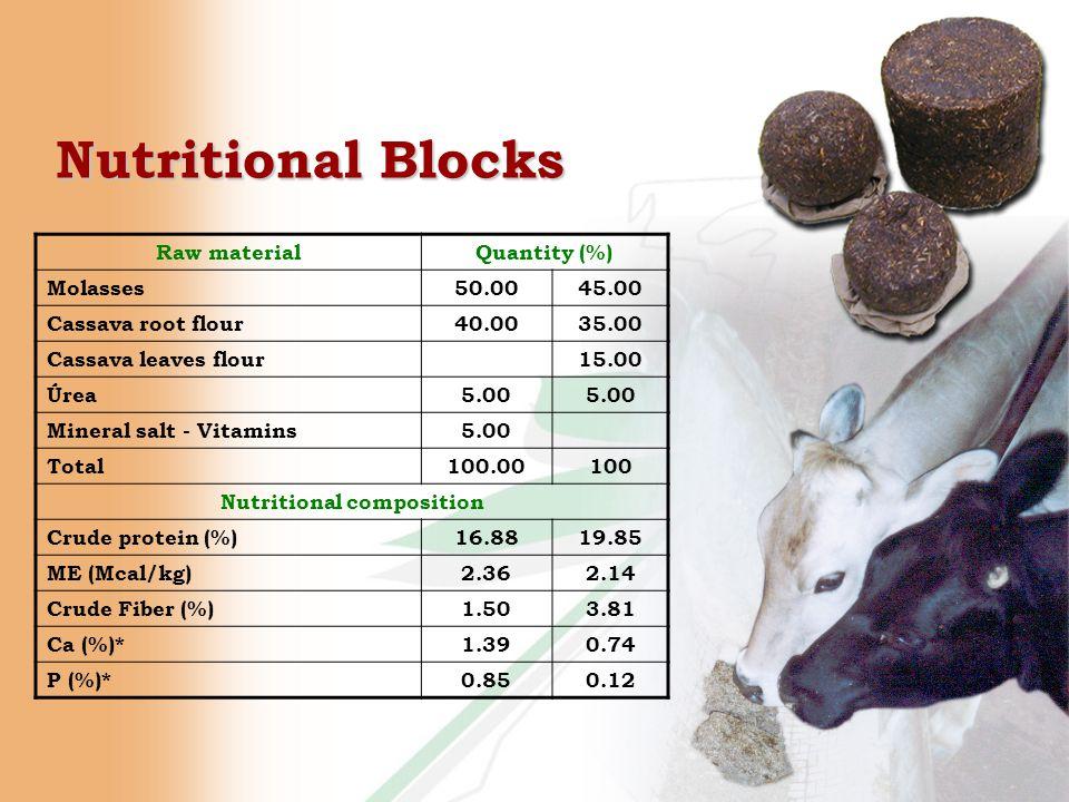 Nutritional Blocks Raw materialQuantity (%) Molasses50.0045.00 Cassava root flour40.0035.00 Cassava leaves flour15.00 Úrea5.00 Mineral salt - Vitamins5.00 Total100.00100 Nutritional composition Crude protein (%)16.8819.85 ME (Mcal/kg)2.362.14 Crude Fiber (%)1.503.81 Ca (%)*1.390.74 P (%)*0.850.12