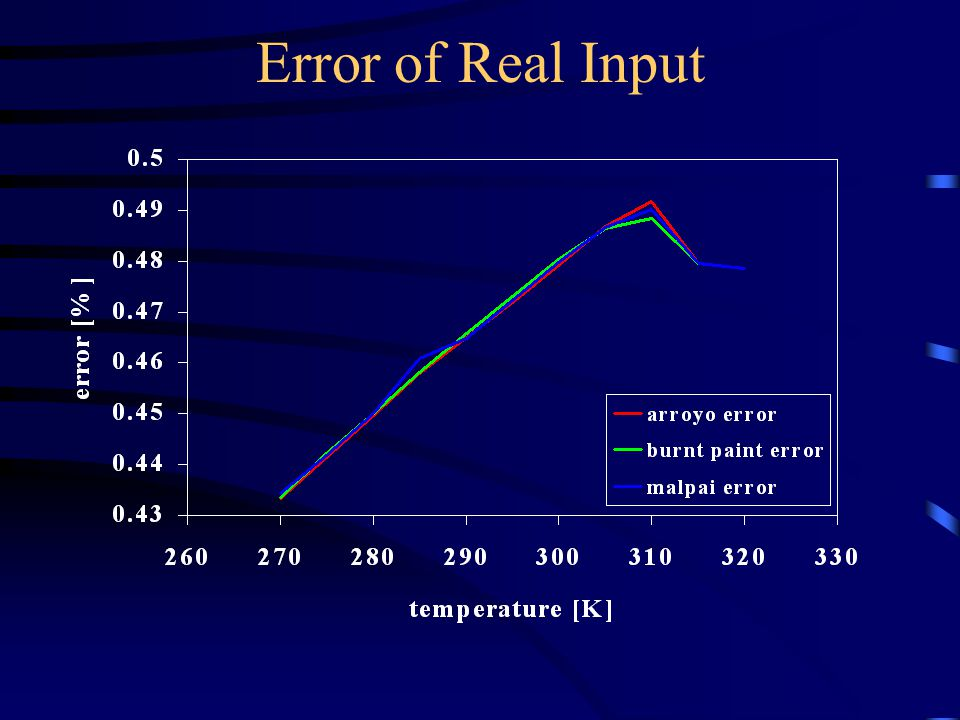 Error of Real Input