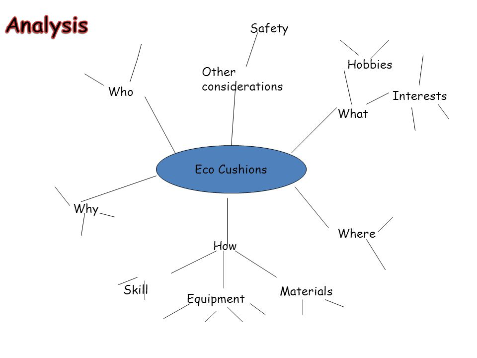 Eco Cushions What Other considerations Who Where How Why Interests Hobbies Safety Materials Equipment Skill