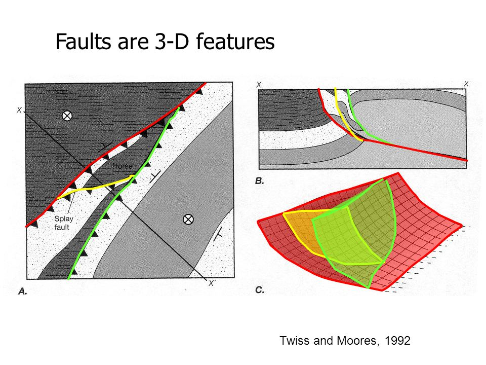 Twiss and Moores, 1992 Faults are 3-D features