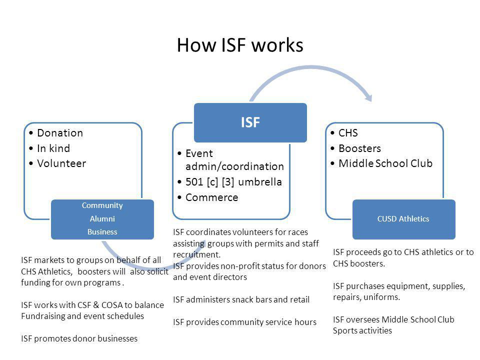 How ISF works Donation In kind Volunteer Community Alumni Business Event admin/coordination 501 [c] [3] umbrella Commerce ISF CHS Boosters Middle School Club CUSD Athletics ISF markets to groups on behalf of all CHS Athletics, boosters will also solicit funding for own programs.