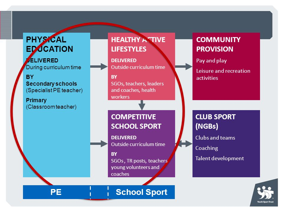 Government announcement: Sport Premium Other measures announced Renewed funding for the Young Ambassadors programme. Reform of initial teacher trainin