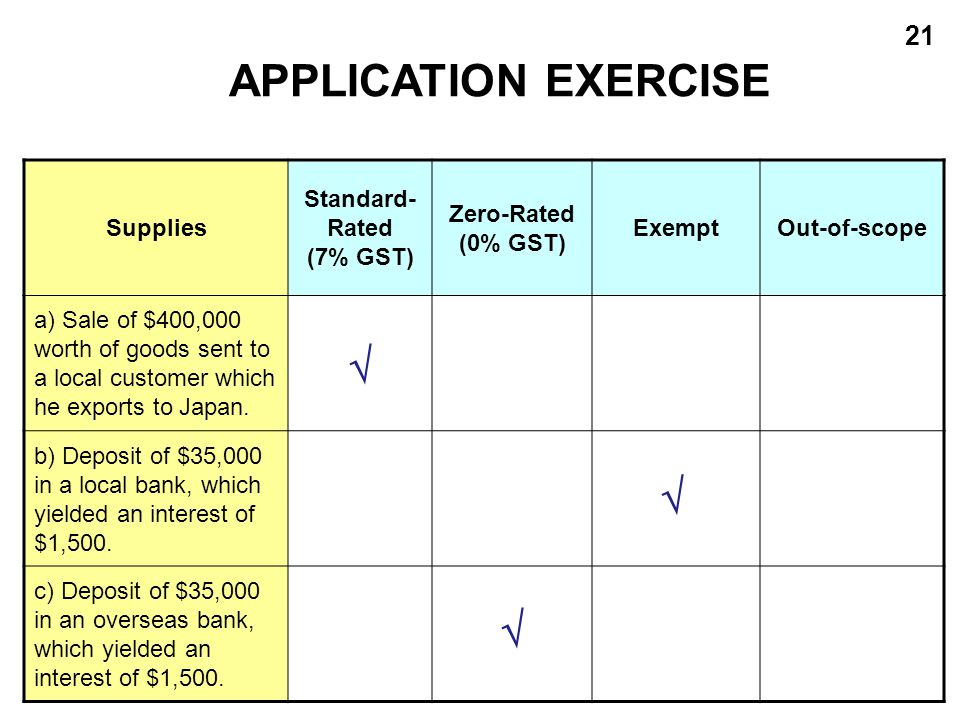 21 APPLICATION EXERCISE Supplies Standard- Rated (7% GST) Zero-Rated (0% GST) ExemptOut-of-scope a) Sale of $400,000 worth of goods sent to a local cu