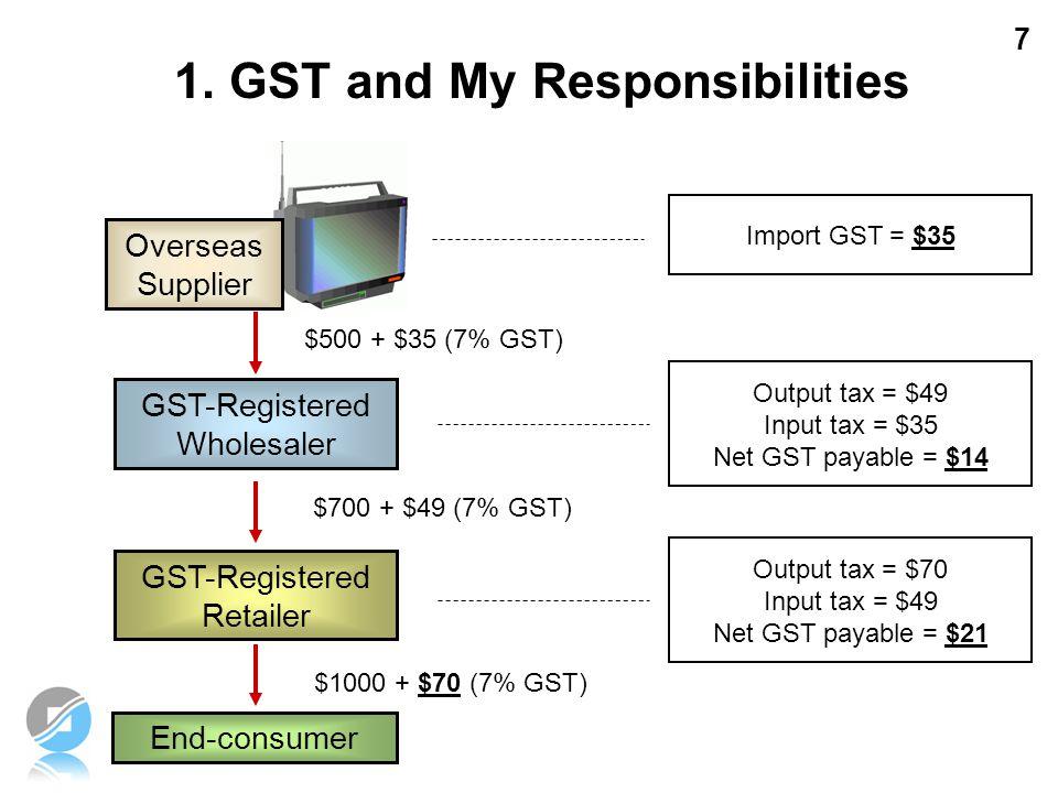 7 GST-Registered Retailer $700 + $49 (7% GST) Output tax = $49 Input tax = $35 Net GST payable = $14 End-consumer $1000 + $70 (7% GST) Output tax = $7
