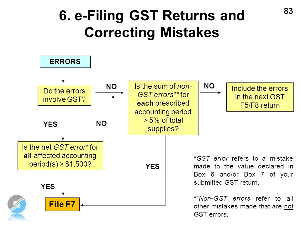 83 ERRORS Do the errors involve GST? Is the sum of non- GST errors** for each prescribed accounting period > 5% of total supplies? Include the errors