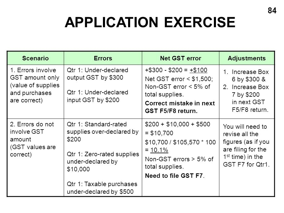 84 ScenarioErrorsNet GST errorAdjustments 1. Errors involve GST amount only (value of supplies and purchases are correct) Qtr 1: Under-declared output