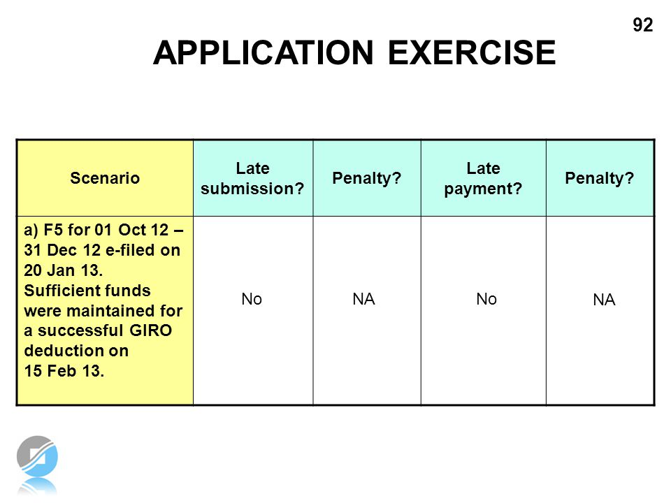 92 APPLICATION EXERCISE Scenario Late submission? Penalty? Late payment? Penalty? a) F5 for 01 Oct 12 – 31 Dec 12 e-filed on 20 Jan 13. Sufficient fun
