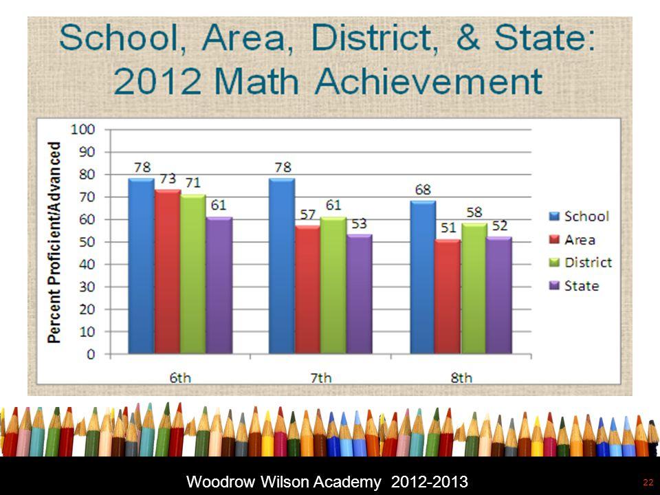 Free powerpoint template: www.brainybetty.com 22 Woodrow Wilson Academy 2012-2013