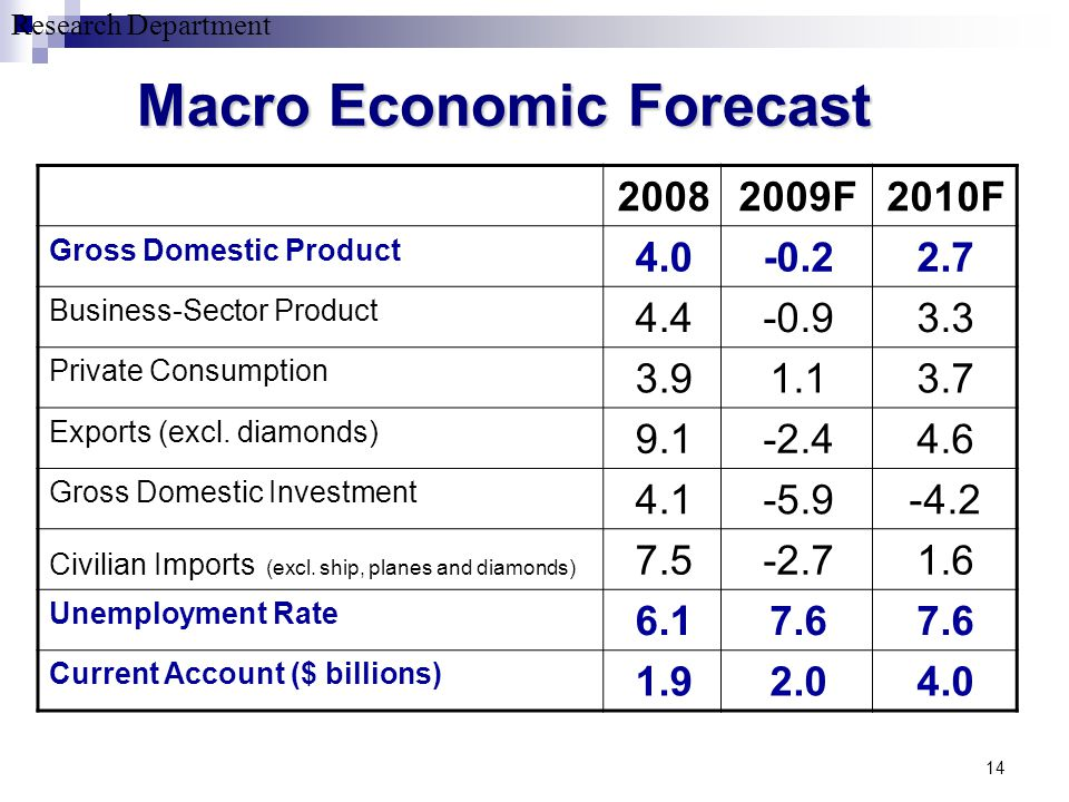 Research Department 14 Macro Economic Forecast 2010F2009F2008 2.7-0.24.0 Gross Domestic Product 3.3-0.94.4 Business-Sector Product 3.71.13.9 Private C
