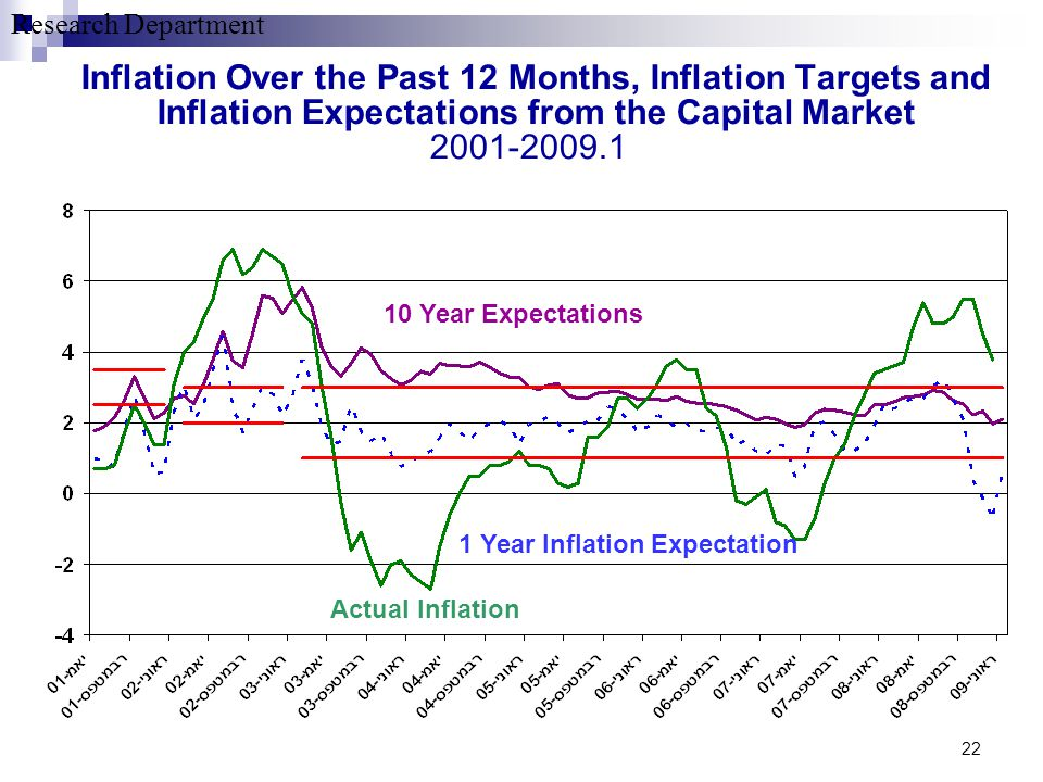 Research Department 22 Inflation Over the Past 12 Months, Inflation Targets and Inflation Expectations from the Capital Market 2001-2009.1 Actual Infl