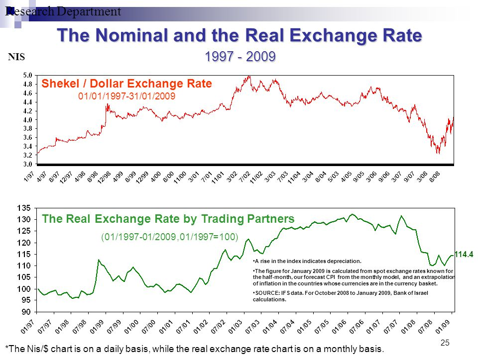 Research Department 25 The Nominal and the Real Exchange Rate 2009 - 1997 Shekel / Dollar Exchange Rate 01/01/1997-31/01/2009 The Real Exchange Rate b