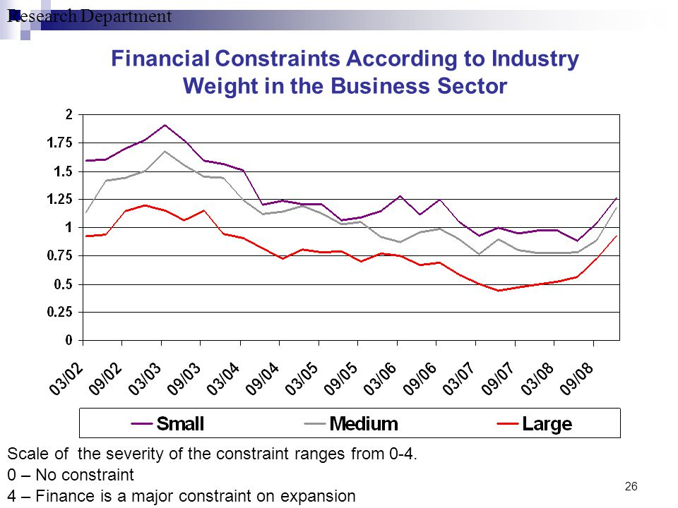 Research Department 26 Financial Constraints According to Industry Weight in the Business Sector Scale of the severity of the constraint ranges from 0